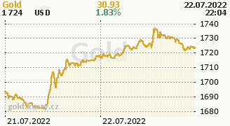 Chart Gold 100 Troy Ounces