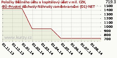 -BÚ-Prvotní důchody-Náhrady zaměstnancům (D1)-NET,Položky Běžného účtu a kapitálový účet v mil. CZK
