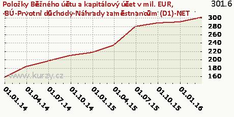 -BÚ-Prvotní důchody-Náhrady zaměstnancům (D1)-NET,Položky Běžného účtu a kapitálový účet v mil. EUR