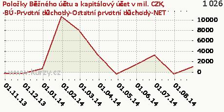 -BÚ-Prvotní důchody-Ostatní prvotní důchody-NET,Položky Běžného účtu a kapitálový účet v mil. CZK