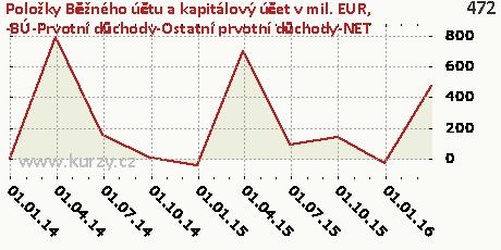 -BÚ-Prvotní důchody-Ostatní prvotní důchody-NET,Položky Běžného účtu a kapitálový účet v mil. EUR