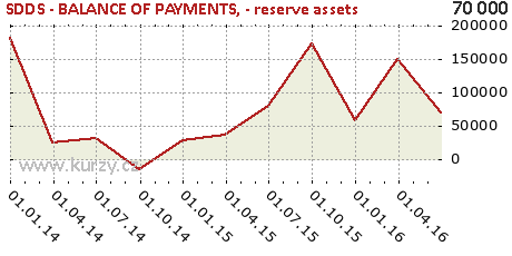 - reserve assets,SDDS - BALANCE OF PAYMENTS