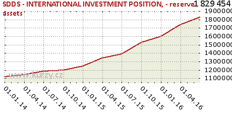 - reserve assets,SDDS - INTERNATIONAL INVESTMENT POSITION