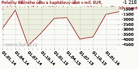 .1-BÚ-Prvotní důchody-Důchody z investic-Důchody z přímých investice-NET,Položky Běžného účtu a kapitálový účet v mil. EUR