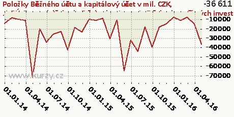 .1-BÚ-Prvotní důchody-Důchody z investic-Důchody z přímých investice-NET,Položky Běžného účtu a kapitálový účet v mil. CZK