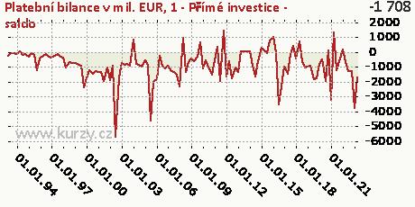 1-FÚ-Přímé investice (FD)-NET,Platební bilance v mil. EUR