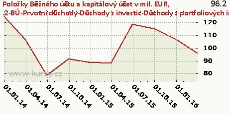 .2-BÚ-Prvotní důchody-Důchody z investic-Důchody z portfoliových investic-CR,Položky Běžného účtu a kapitálový účet v mil. EUR