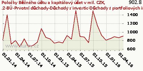 .2-BÚ-Prvotní důchody-Důchody z investic-Důchody z portfoliových investic-CR,Položky Běžného účtu a kapitálový účet v mil. CZK