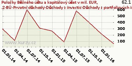 .2-BÚ-Prvotní důchody-Důchody z investic-Důchody z portfoliových investic-DB,Položky Běžného účtu a kapitálový účet v mil. EUR