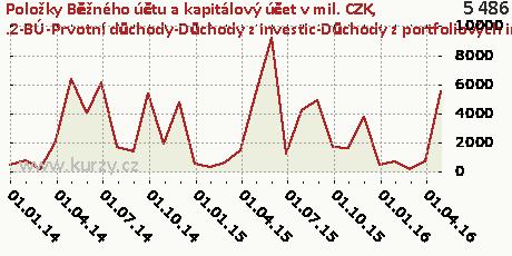 .2-BÚ-Prvotní důchody-Důchody z investic-Důchody z portfoliových investic-DB,Položky Běžného účtu a kapitálový účet v mil. CZK