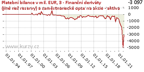 3-FÚ-Finanční deriváty (jiné než rezervy) a zaměstnanecké opce na akcie (F7F)-A,Platební bilance v mil. EUR