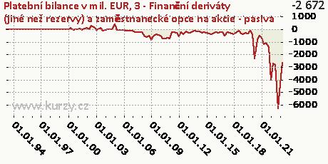 3-FÚ-Finanční deriváty (jiné než rezervy) a zaměstnanecké opce na akcie (F7F)-P,Platební bilance v mil. EUR