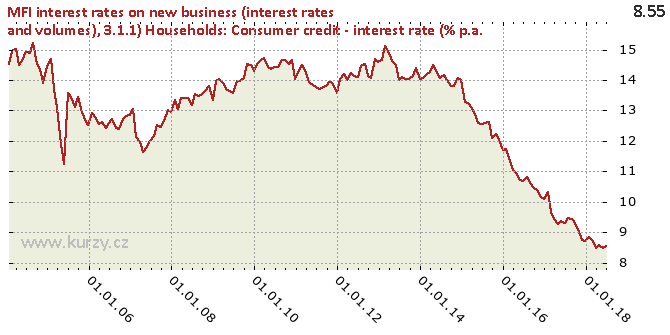 3.1.1) Households: Consumer credit - interest rate (% p.a. - Chart