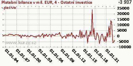 4-FÚ-Ostatní investice (FO)-P,Platební bilance v mil. EUR