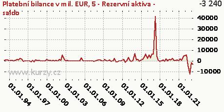 5-FÚ-Rezervní aktiva (FR)-NET,Platební bilance v mil. EUR