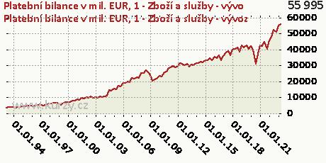 A-BÚ-Zboží a služby (P6/P7) (B11)-CR,Platební bilance v mil. EUR
