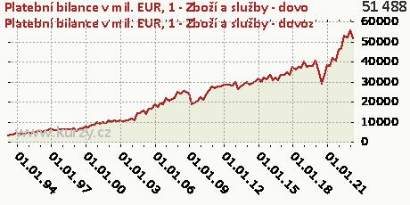 A-BÚ-Zboží a služby (P6/P7) (B11)-DB,Platební bilance v mil. EUR