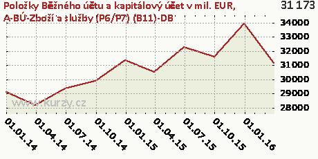 A-BÚ-Zboží a služby (P6/P7) (B11)-DB,Položky Běžného účtu a kapitálový účet v mil. EUR