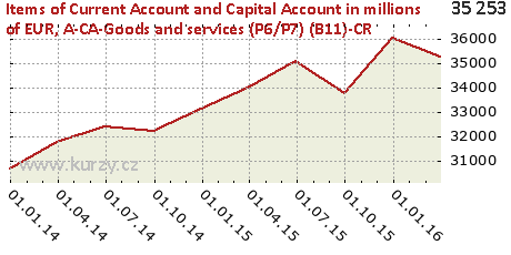 A-CA-Goods and services (P6/P7) (B11)-CR,Items of Current Account and Capital Account in millions of EUR