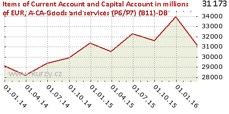 A-CA-Goods and services (P6/P7) (B11)-DB,Items of Current Account and Capital Account in millions of EUR