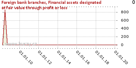 Available-for-sale financial assets,Foreign bank branches