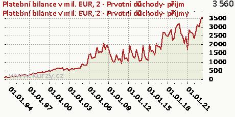B-BÚ-Prvotní důchody-CR,Platební bilance v mil. EUR