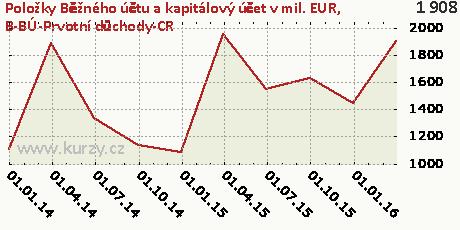 B-BÚ-Prvotní důchody-CR,Položky Běžného účtu a kapitálový účet v mil. EUR