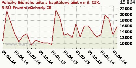 B-BÚ-Prvotní důchody-CR,Položky Běžného účtu a kapitálový účet v mil. CZK