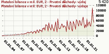B-BÚ-Prvotní důchody-DB,Platební bilance v mil. EUR