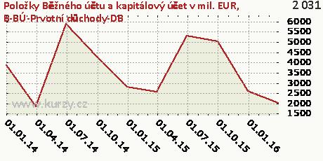 B-BÚ-Prvotní důchody-DB,Položky Běžného účtu a kapitálový účet v mil. EUR