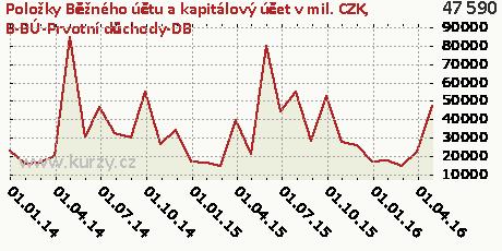B-BÚ-Prvotní důchody-DB,Položky Běžného účtu a kapitálový účet v mil. CZK