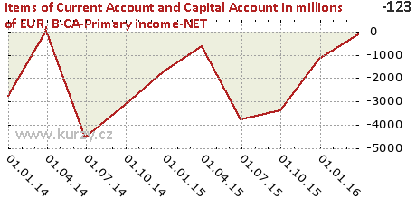 B-CA-Primary income-NET,Items of Current Account and Capital Account in millions of EUR