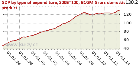 B1GM Gross domestic product,GDP by type of expenditure, 2005=100