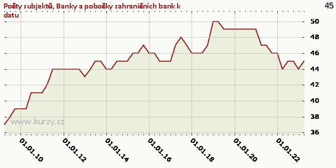 Banky a pobočky zahraničních bank k datu - Graf