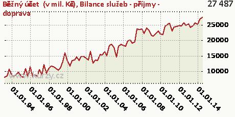 Bilance služeb - příjmy - doprava,Běžný účet  (v mil. Kč)