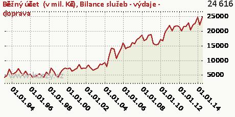 Bilance služeb - výdaje - doprava,Běžný účet  (v mil. Kč)