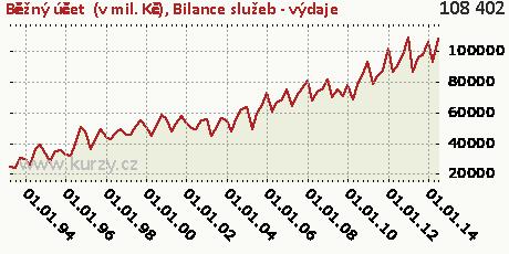 Bilance služeb - výdaje,Běžný účet  (v mil. Kč)