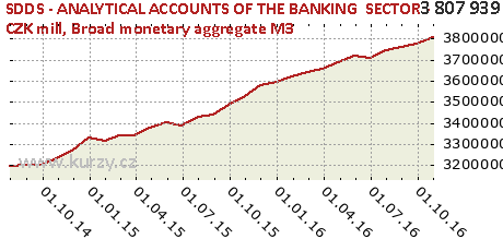 Broad monetary aggregate M3,SDDS - ANALYTICAL ACCOUNTS OF THE BANKING  SECTOR - CZK mill