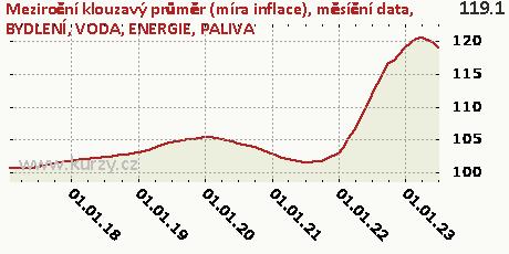BYDLENÍ, VODA, ENERGIE, PALIVA,Meziroční klouzavý průměr (míra inflace), měsíční data