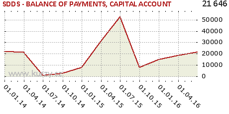 CAPITAL ACCOUNT,SDDS - BALANCE OF PAYMENTS