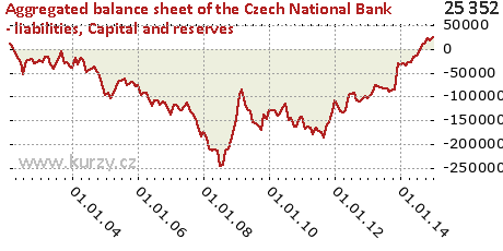 Capital and reserves,Aggregated balance sheet of the Czech National Bank - liabilities
