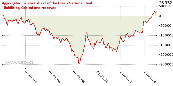 Capital and reserves - Chart