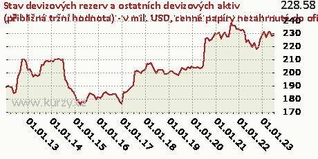 cenné papíry nezahrnuté do oficiálních rezervních aktiv,Stav devizových rezerv a ostatních devizových aktiv (přibližná tržní hodnota) - v mil. USD