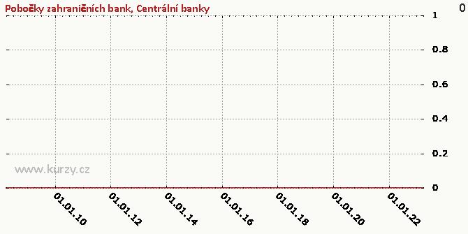 Centrální banky - Graf
