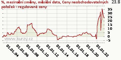Ceny neobchodovatelných položek - regulované ceny,%, meziroční změny, měsíční data