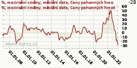 Ceny pohonných hmot,%, meziroční změny, měsíční data