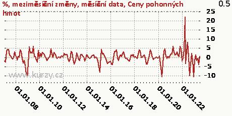 Ceny pohonných hmot,%, meziměsíční změny, měsíční data