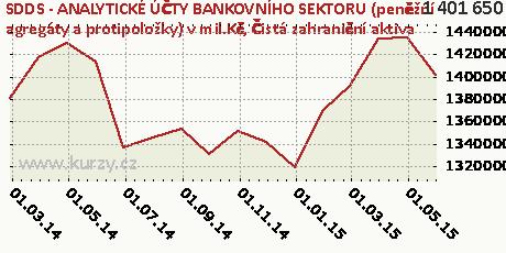 Čistá zahraniční aktiva,SDDS - ANALYTICKÉ ÚČTY BANKOVNÍHO SEKTORU (peněžní agregáty a protipoložky) v mil.Kč