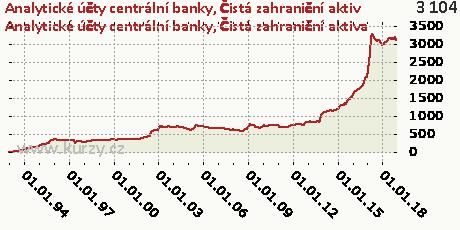 Čistá zahraniční aktiva,Analytické účty centrální banky