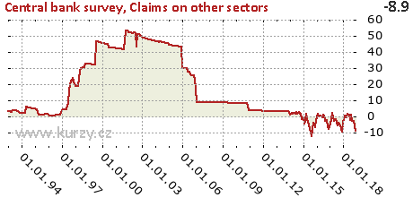 Claims on other sectors,Central bank survey